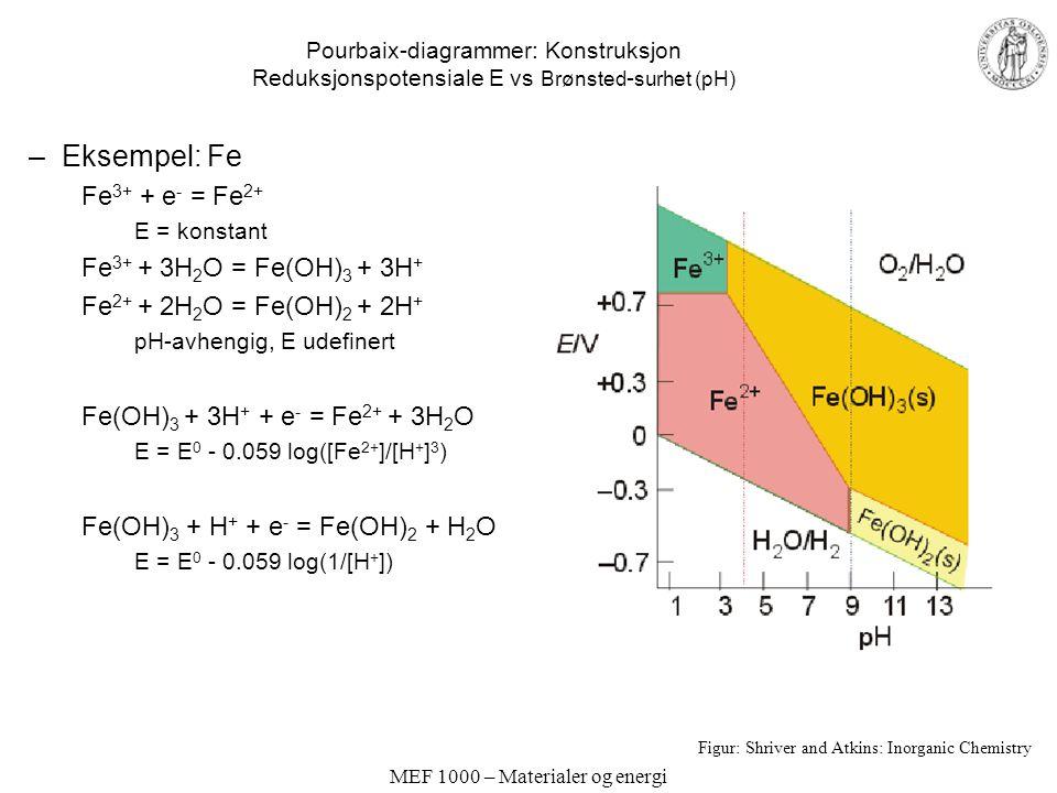 MEF 1000 – Materialer og energi Pourbaix-diagrammer: Konstruksjon Reduksjonspotensiale E vs Brønsted - surhet (pH) –Eksempel: Fe Fe 3+ + e - = Fe 2+ E