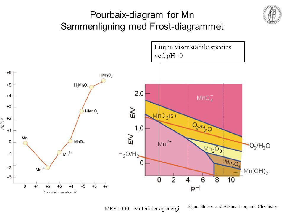 MEF 1000 – Materialer og energi Pourbaix-diagram for Mn Sammenligning med Frost-diagrammet Figur: Shriver and Atkins: Inorganic Chemistry Linjen viser