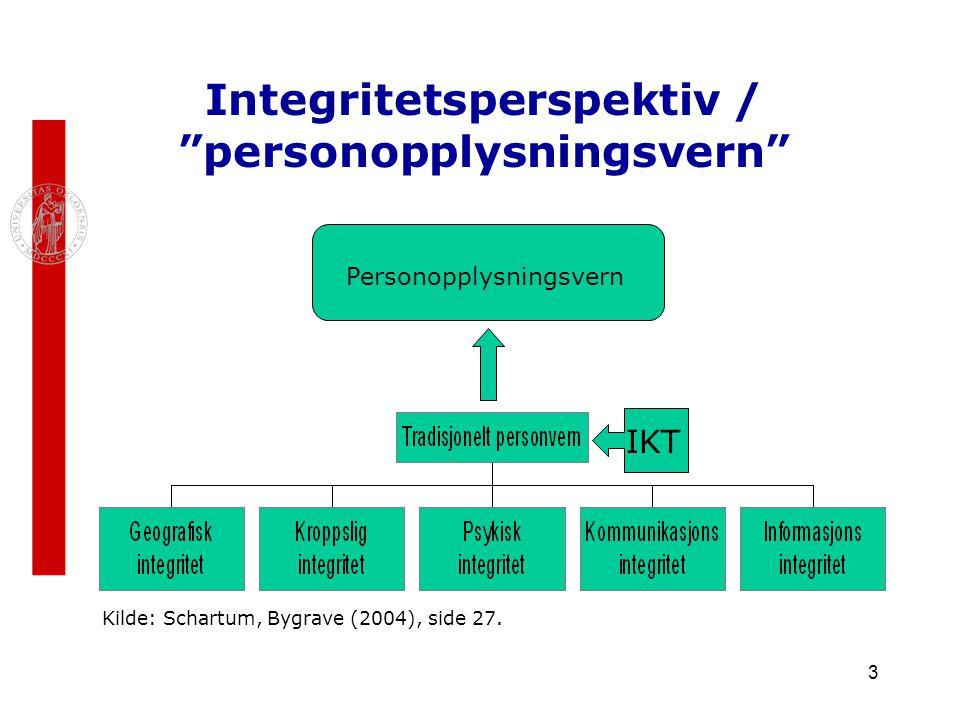 """3 Integritetsperspektiv / """"personopplysningsvern"""" IKT Personopplysningsvern Kilde: Schartum, Bygrave (2004), side 27."""