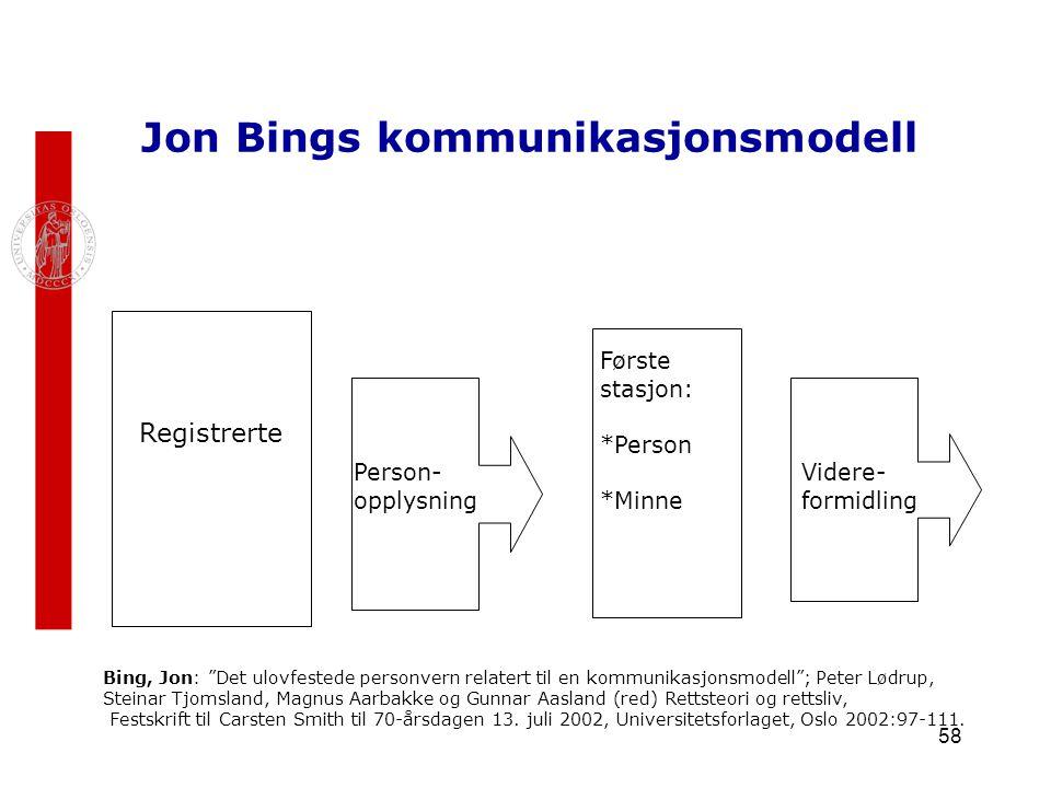 """58 Jon Bings kommunikasjonsmodell Registrerte Person- opplysning Første stasjon: *Person *Minne Videre- formidling Bing, Jon: """"Det ulovfestede personv"""