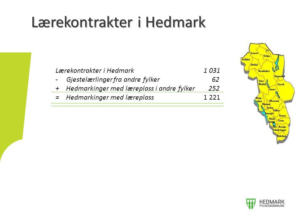 Lærekontrakter i Hedmark Lærekontrakter i Hedmark1 031 - Gjestelærlinger fra andre fylker 62 + Hedmarkinger med læreplass i andre fylker 252 = Hedmarkinger med læreplass1 221