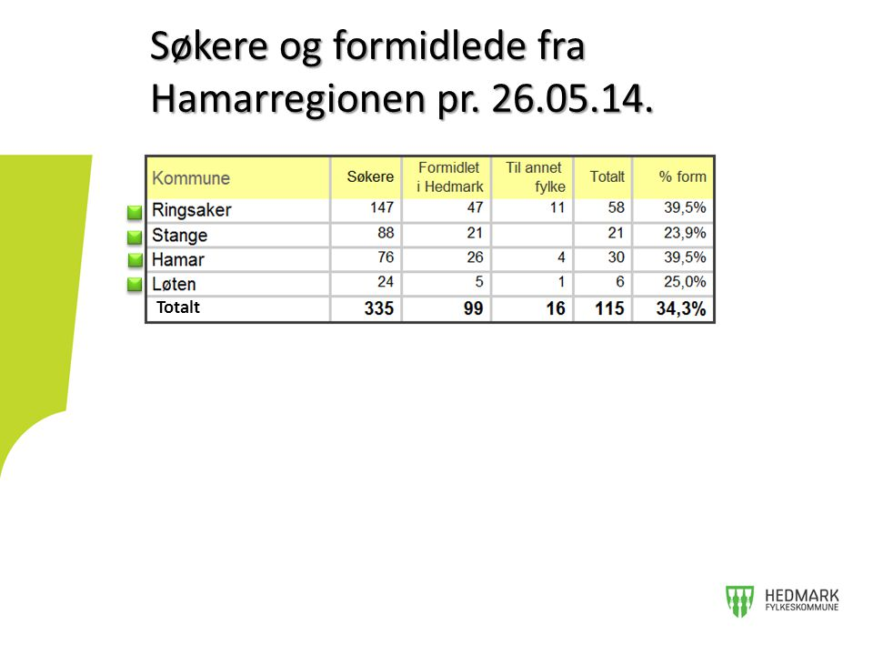 Totalt Søkere og formidlede fra Hamarregionen pr. 26.05.14.