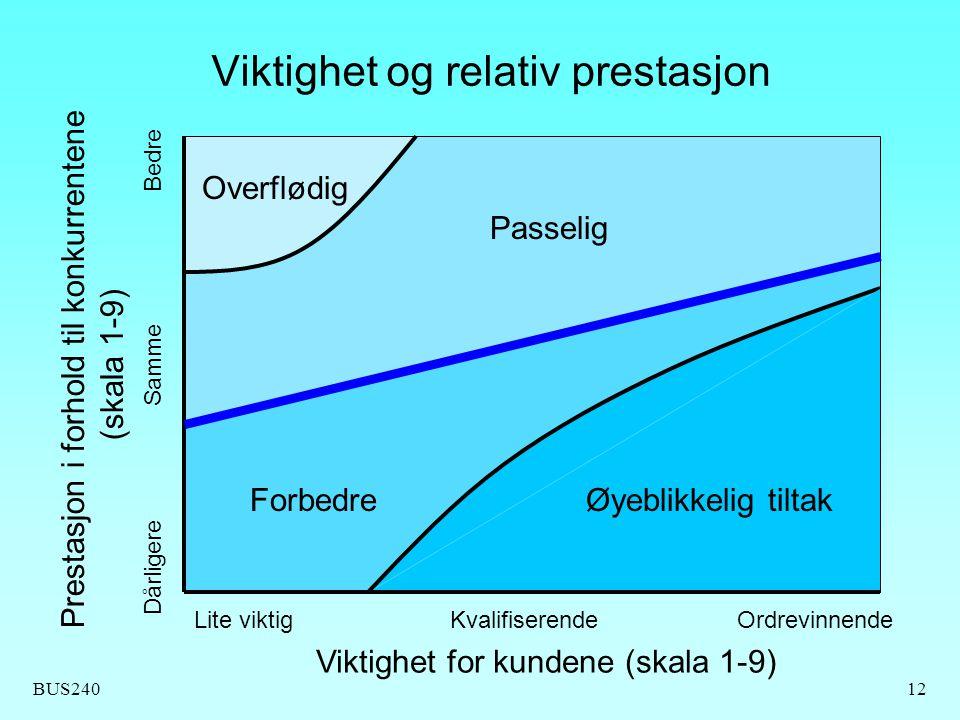 BUS24012 Viktighet og relativ prestasjon Viktighet for kundene (skala 1-9) Lite viktigKvalifiserendeOrdrevinnende Prestasjon i forhold til konkurrente
