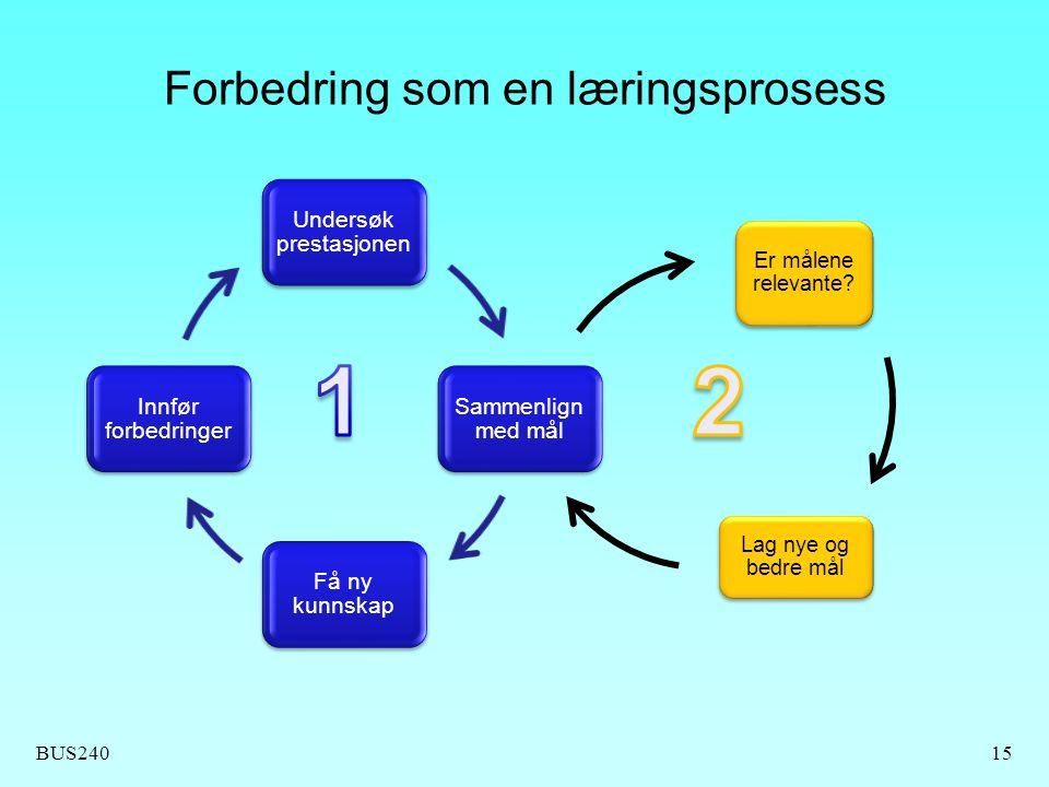 BUS240 Forbedring som en læringsprosess 15 Undersøk prestasjonen Sammenlign med mål Få ny kunnskap Innfør forbedringer Er målene relevante? Lag nye og