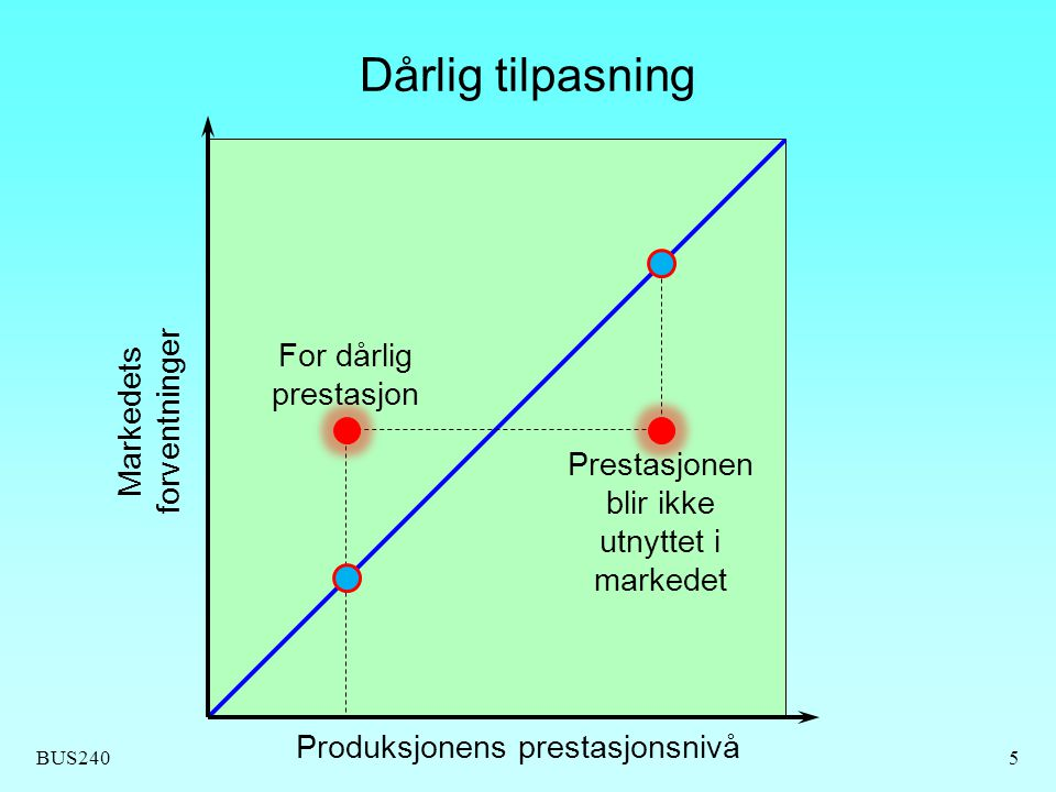 BUS240 Dårlig tilpasning 5 Produksjonens prestasjonsnivå For dårlig prestasjon Prestasjonen blir ikke utnyttet i markedet Markedets forventninger