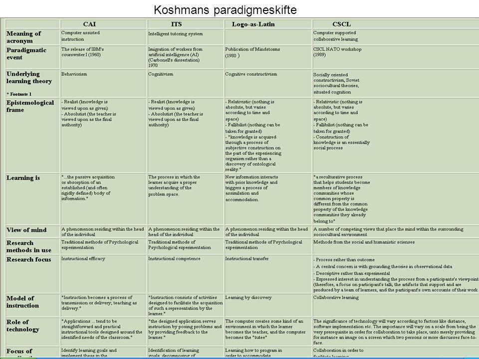 Koshmans paradigmeskifte