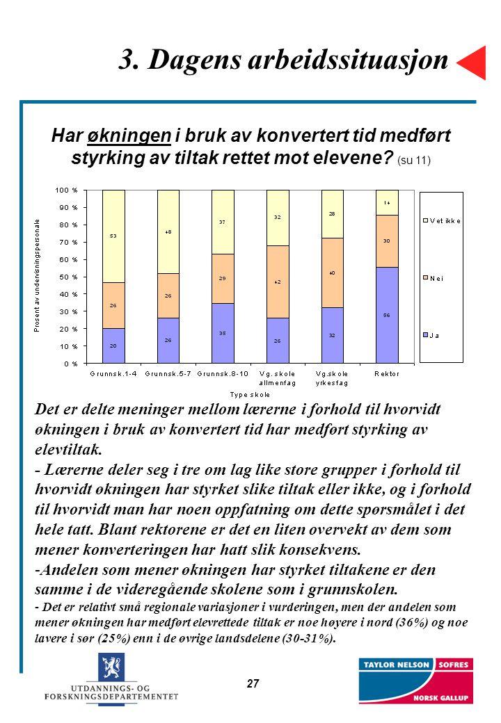 27 3. Dagens arbeidssituasjon Har økningen i bruk av konvertert tid medført styrking av tiltak rettet mot elevene? (su 11) Det er delte meninger mello