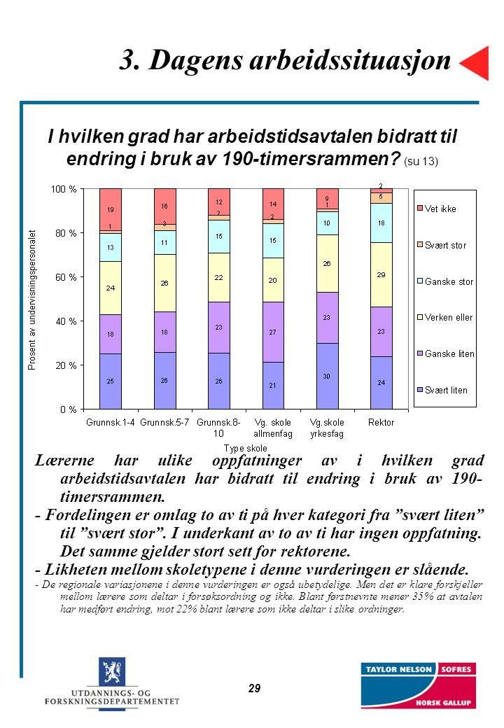 29 3. Dagens arbeidssituasjon I hvilken grad har arbeidstidsavtalen bidratt til endring i bruk av 190-timersrammen? (su 13) Lærerne har ulike oppfatni