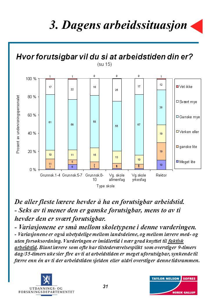 31 3. Dagens arbeidssituasjon Hvor forutsigbar vil du si at arbeidstiden din er? (su 15) De aller fleste lærere hevder å ha en forutsigbar arbeidstid.