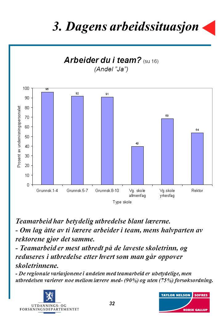 """32 3. Dagens arbeidssituasjon Arbeider du i team? (su 16) (Andel """"Ja"""") Teamarbeid har betydelig utbredelse blant lærerne. - Om lag åtte av ti lærere a"""