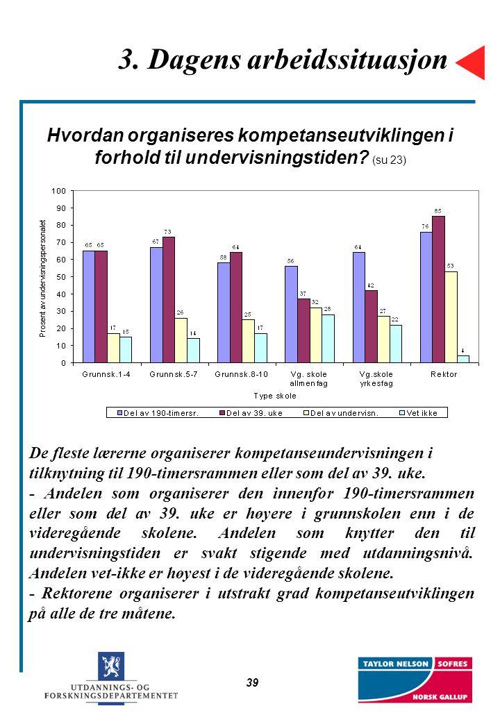 39 3. Dagens arbeidssituasjon Hvordan organiseres kompetanseutviklingen i forhold til undervisningstiden? (su 23) De fleste lærerne organiserer kompet