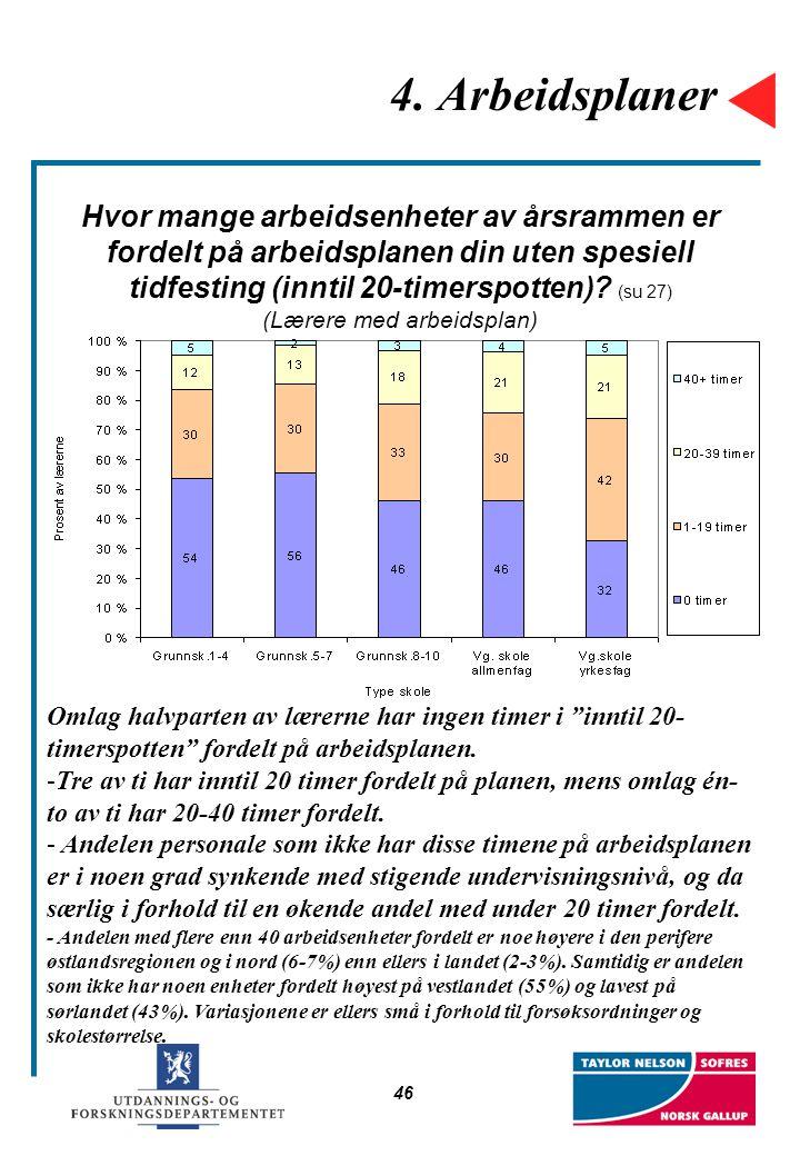 46 4. Arbeidsplaner Hvor mange arbeidsenheter av årsrammen er fordelt på arbeidsplanen din uten spesiell tidfesting (inntil 20-timerspotten)? (su 27)