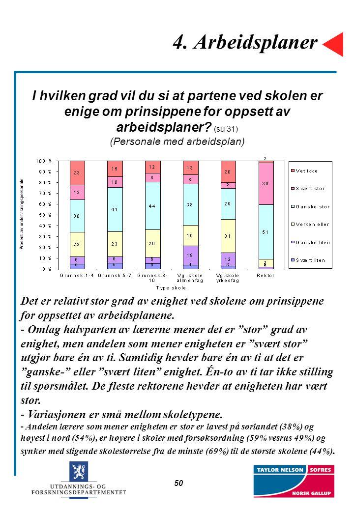 50 4. Arbeidsplaner I hvilken grad vil du si at partene ved skolen er enige om prinsippene for oppsett av arbeidsplaner? (su 31) (Personale med arbeid
