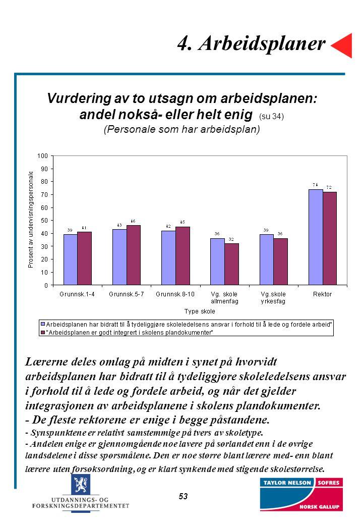53 4. Arbeidsplaner Vurdering av to utsagn om arbeidsplanen: andel nokså- eller helt enig (su 34) (Personale som har arbeidsplan) Lærerne deles omlag