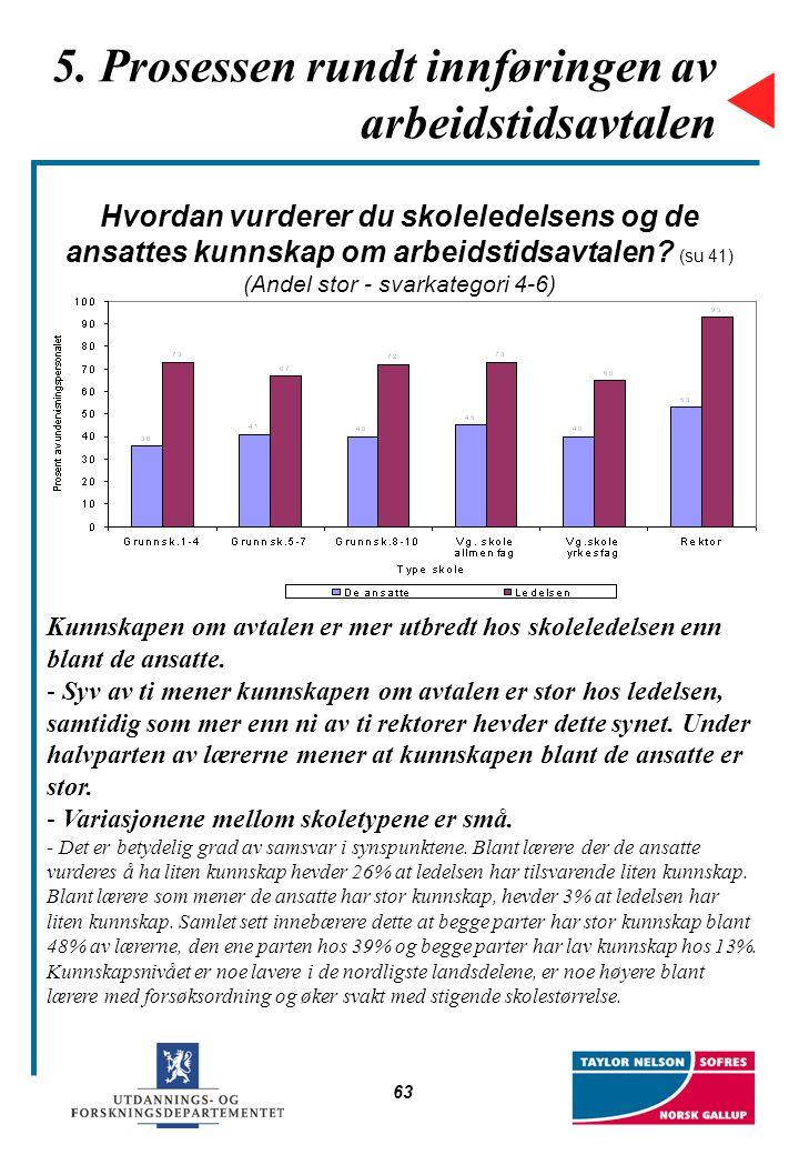 63 5. Prosessen rundt innføringen av arbeidstidsavtalen Hvordan vurderer du skoleledelsens og de ansattes kunnskap om arbeidstidsavtalen? (su 41) (And