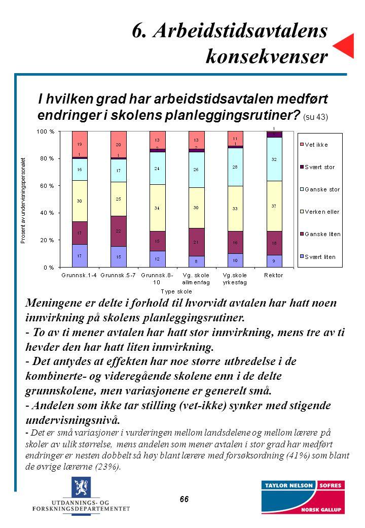 66 6. Arbeidstidsavtalens konsekvenser I hvilken grad har arbeidstidsavtalen medført endringer i skolens planleggingsrutiner? (su 43) Meningene er del