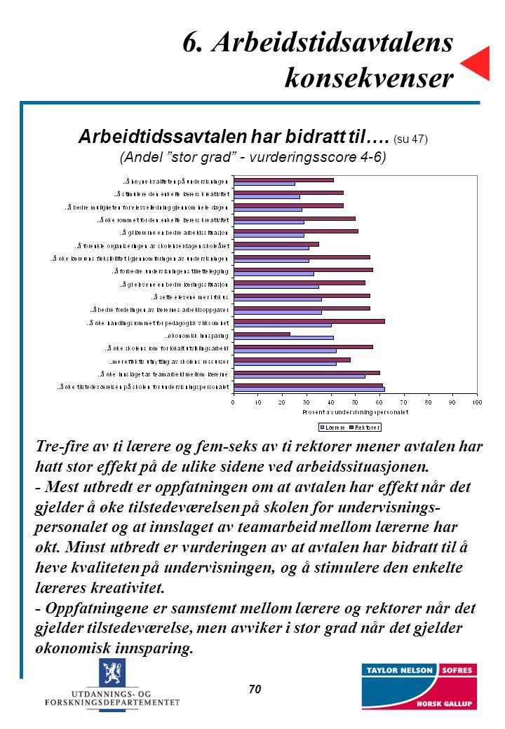 """70 6. Arbeidstidsavtalens konsekvenser Arbeidtidssavtalen har bidratt til…. (su 47) (Andel """"stor grad"""" - vurderingsscore 4-6) Tre-fire av ti lærere og"""