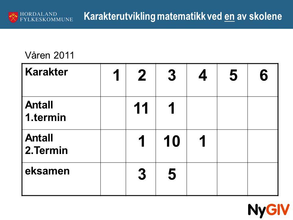 Karakterutvikling matematikk ved en av skolene Karakter 1 2 3 4 5 6 Antall 1.termin 11 1 Antall 2.Termin 1 10 1 eksamen 3 5 Våren 2011