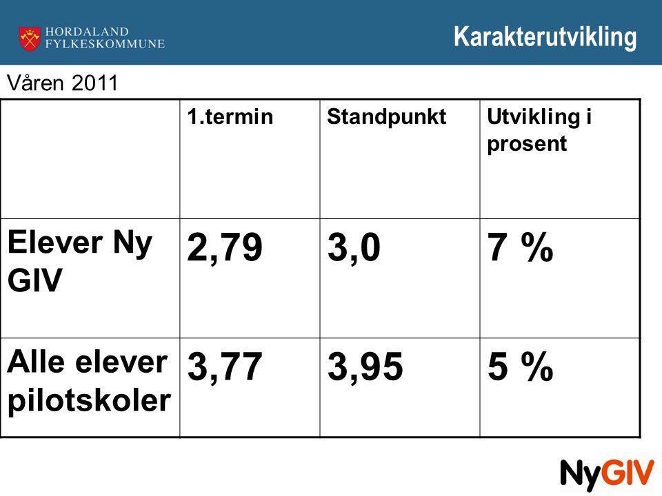 Karakterutvikling 1.terminStandpunktUtvikling i prosent Elever Ny GIV 2,793,07 % Alle elever pilotskoler 3,773,955 % Våren 2011