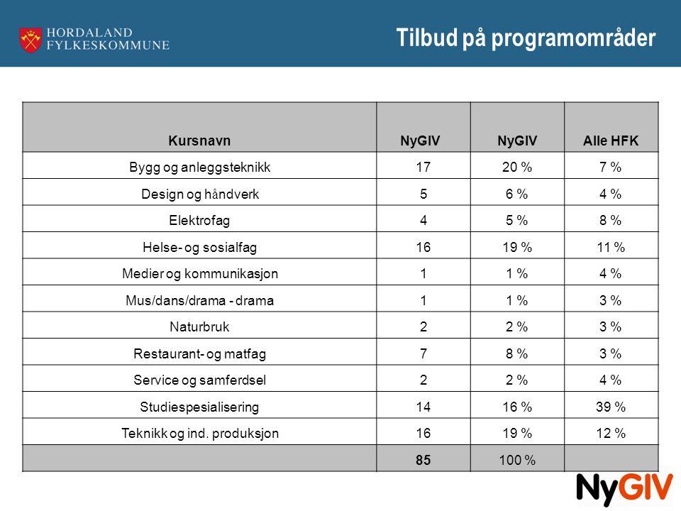 Tilbud på programområder KursnavnNyGIV Alle HFK Bygg og anleggsteknikk1720 %7 % Design og h å ndverk56 %4 % Elektrofag45 %8 % Helse- og sosialfag1619