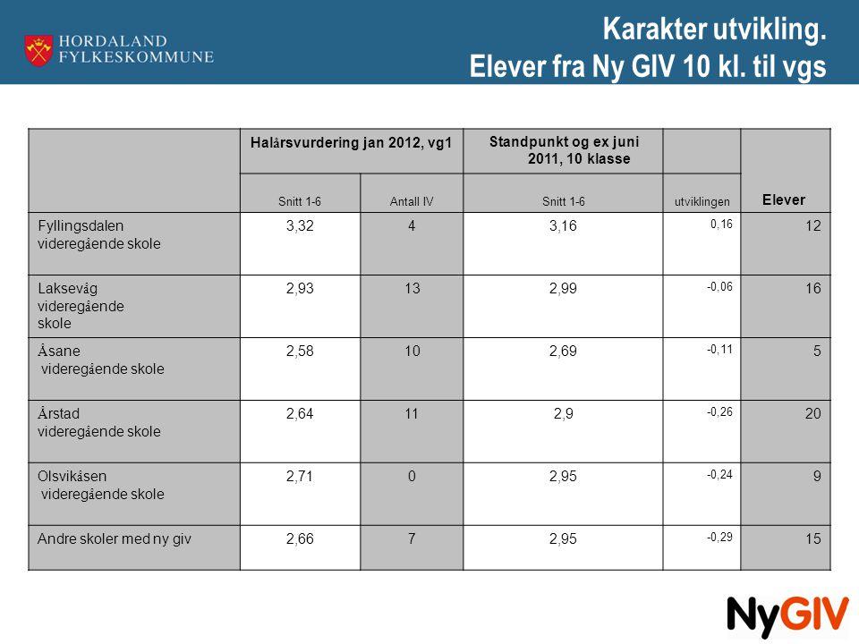 Karakter utvikling. Elever fra Ny GIV 10 kl. til vgs Hal å rsvurdering jan 2012, vg1Standpunkt og ex juni 2011, 10 klasse Snitt 1-6Antall IVSnitt 1-6u