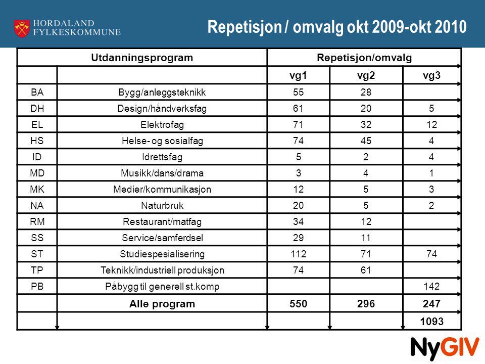 Repetisjon / omvalg okt 2009-okt 2010 UtdanningsprogramRepetisjon/omvalg vg1vg2vg3 BABygg/anleggsteknikk5528 DHDesign/håndverksfag61205 ELElektrofag71