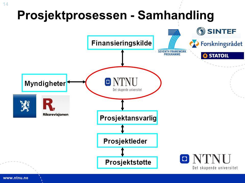 14 Prosjektprosessen - Samhandling Finansieringskilde Prosjektleder Prosjektansvarlig Myndigheter Prosjektstøtte