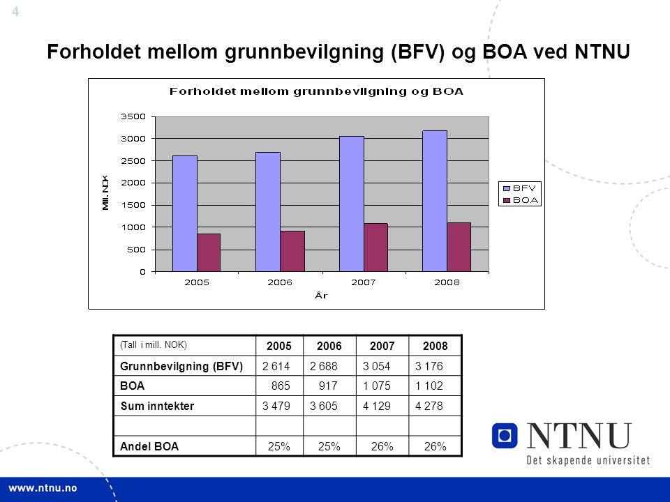 4 Forholdet mellom grunnbevilgning (BFV) og BOA ved NTNU (Tall i mill. NOK) 2005200620072008 Grunnbevilgning (BFV)2 6142 6883 0543 176 BOA 865 9171 07