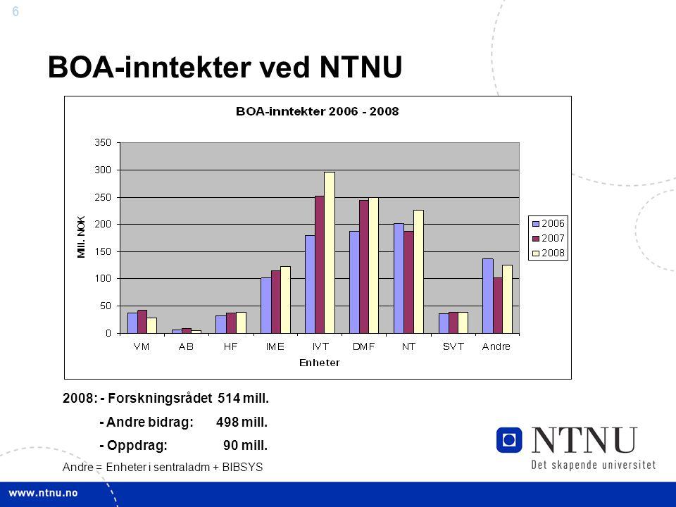 6 BOA-inntekter ved NTNU 2008: - Forskningsrådet 514 mill. - Andre bidrag: 498 mill. - Oppdrag: 90 mill. Andre = Enheter i sentraladm + BIBSYS