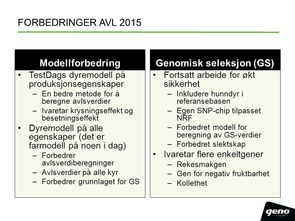 FORBEDRINGER AVL 2015 Modellforbedring TestDags dyremodell på produksjonsegenskaper –En bedre metode for å beregne avlsverdier –Ivaretar krysningseffe