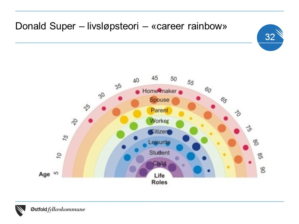 Donald Super – livsløpsteori – «career rainbow» 32