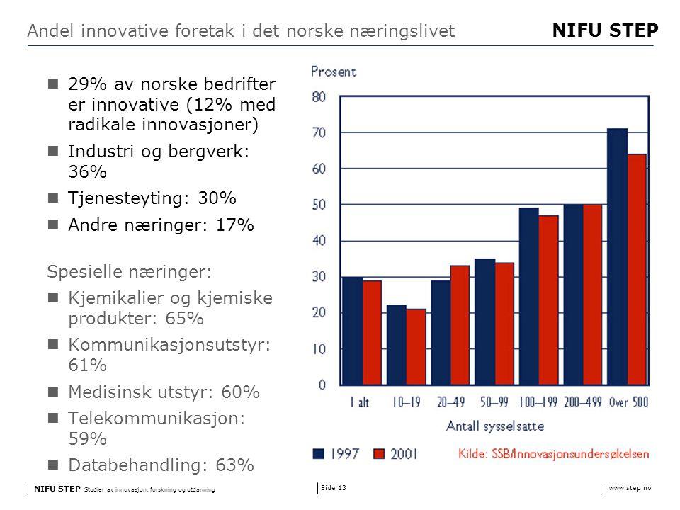 NIFU STEP Studier av innovasjon, forskning og utdanning www.step.no NIFU STEP Side 13 Andel innovative foretak i det norske næringslivet 29% av norske bedrifter er innovative (12% med radikale innovasjoner) Industri og bergverk: 36% Tjenesteyting: 30% Andre næringer: 17% Spesielle næringer: Kjemikalier og kjemiske produkter: 65% Kommunikasjonsutstyr: 61% Medisinsk utstyr: 60% Telekommunikasjon: 59% Databehandling: 63%