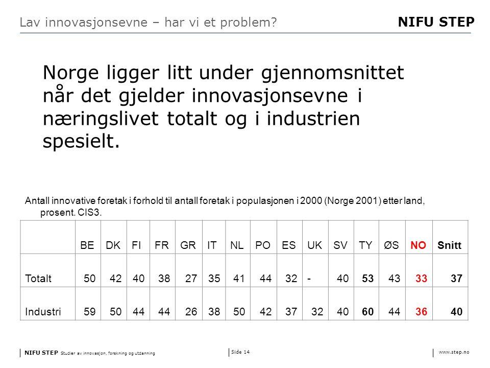 NIFU STEP Studier av innovasjon, forskning og utdanning www.step.no NIFU STEP Side 14 Lav innovasjonsevne – har vi et problem.