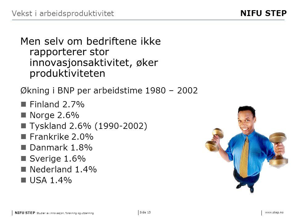NIFU STEP Studier av innovasjon, forskning og utdanning www.step.no NIFU STEP Side 15 Vekst i arbeidsproduktivitet Men selv om bedriftene ikke rapporterer stor innovasjonsaktivitet, øker produktiviteten Økning i BNP per arbeidstime 1980 – 2002 Finland 2.7% Norge 2.6% Tyskland 2.6% (1990-2002) Frankrike 2.0% Danmark 1.8% Sverige 1.6% Nederland 1.4% USA 1.4%