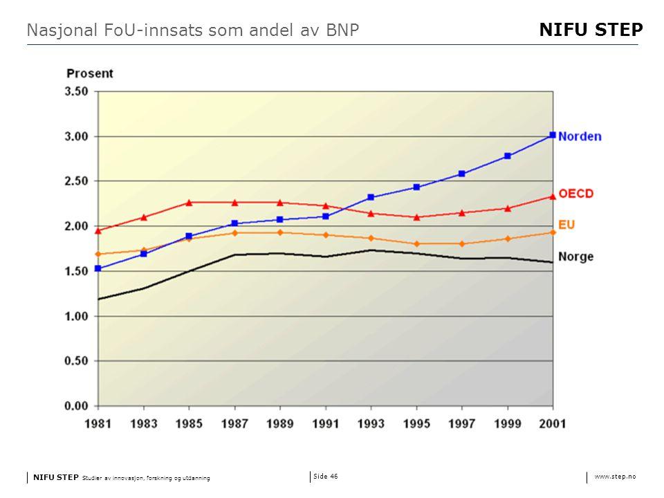 NIFU STEP Studier av innovasjon, forskning og utdanning www.step.no NIFU STEP Side 46 Nasjonal FoU-innsats som andel av BNP