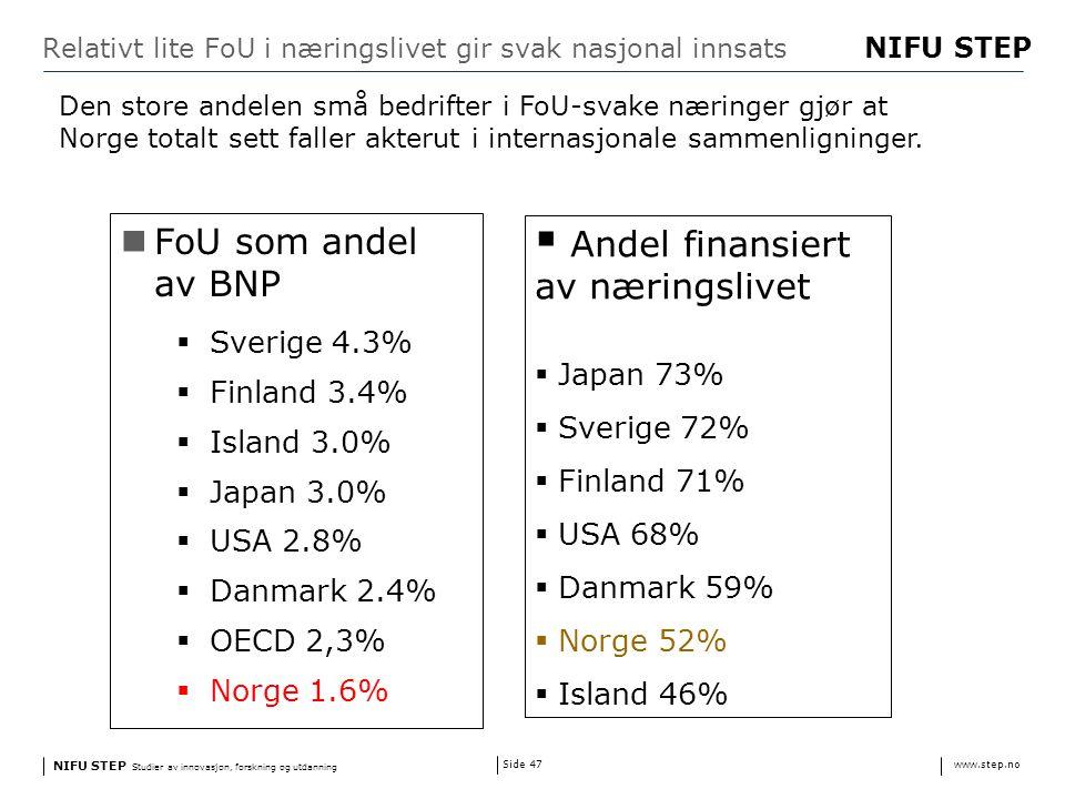 NIFU STEP Studier av innovasjon, forskning og utdanning www.step.no NIFU STEP Side 47 Relativt lite FoU i næringslivet gir svak nasjonal innsats FoU som andel av BNP  Sverige 4.3%  Finland 3.4%  Island 3.0%  Japan 3.0%  USA 2.8%  Danmark 2.4%  OECD 2,3%  Norge 1.6%  Andel finansiert av næringslivet  Japan 73%  Sverige 72%  Finland 71%  USA 68%  Danmark 59%  Norge 52%  Island 46% Den store andelen små bedrifter i FoU-svake næringer gjør at Norge totalt sett faller akterut i internasjonale sammenligninger.