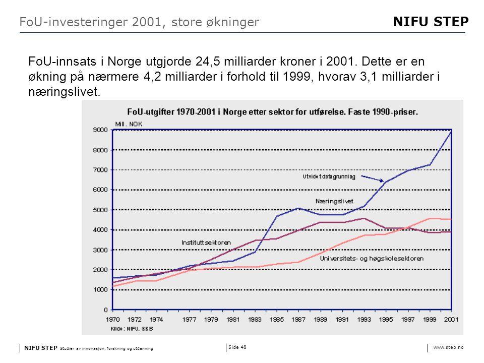 NIFU STEP Studier av innovasjon, forskning og utdanning www.step.no NIFU STEP Side 48 FoU-investeringer 2001, store økninger FoU-innsats i Norge utgjorde 24,5 milliarder kroner i 2001.