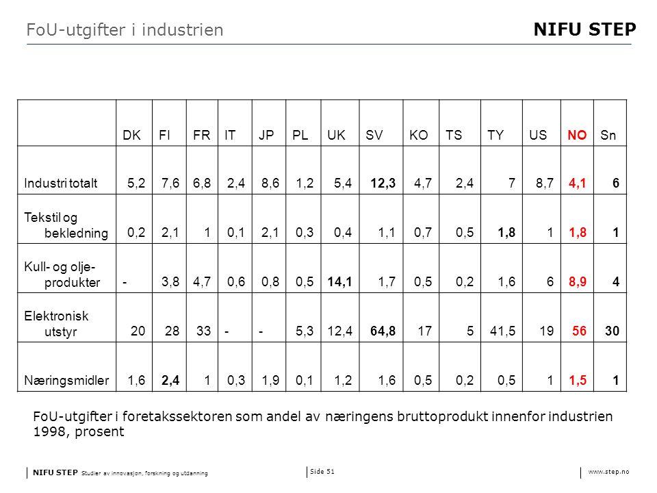 NIFU STEP Studier av innovasjon, forskning og utdanning www.step.no NIFU STEP Side 51 FoU-utgifter i industrien DKFIFRITJPPLUKSVKOTSTYUSNOSn Industri totalt5,27,66,82,48,61,25,412,34,72,478,74,16 Tekstil og bekledning0,22,110,12,10,30,41,10,70,51,81 1 Kull- og olje- produkter-3,84,70,60,80,514,11,70,50,21,668,94 Elektronisk utstyr202833--5,312,464,817541,5195630 Næringsmidler1,62,410,31,90,11,21,60,50,20,511,51 FoU-utgifter i foretakssektoren som andel av næringens bruttoprodukt innenfor industrien 1998, prosent