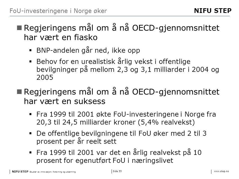 NIFU STEP Studier av innovasjon, forskning og utdanning www.step.no NIFU STEP Side 55 FoU-investeringene i Norge øker Regjeringens mål om å nå OECD-gjennomsnittet har vært en fiasko  BNP-andelen går ned, ikke opp  Behov for en urealistisk årlig vekst i offentlige bevilgninger på mellom 2,3 og 3,1 milliarder i 2004 og 2005 Regjeringens mål om å nå OECD-gjennomsnittet har vært en suksess  Fra 1999 til 2001 økte FoU-investeringene i Norge fra 20,3 til 24,5 milliarder kroner (5,4% realvekst)  De offentlige bevilgningene til FoU øker med 2 til 3 prosent per år reelt sett  Fra 1999 til 2001 var det en årlig realvekst på 10 prosent for egenutført FoU i næringslivet