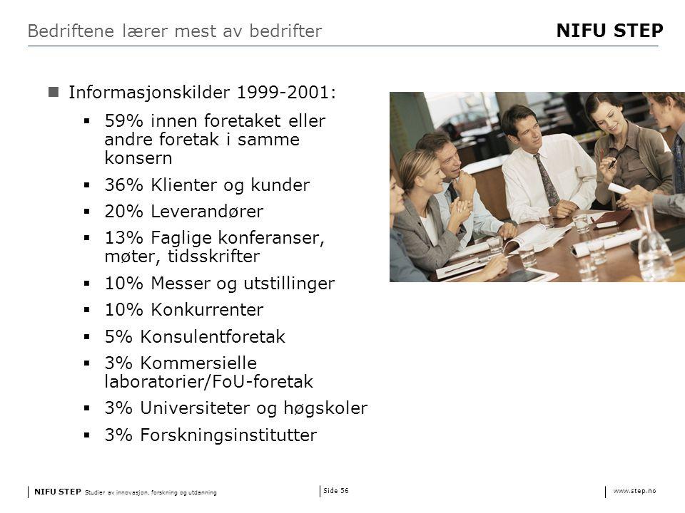 NIFU STEP Studier av innovasjon, forskning og utdanning www.step.no NIFU STEP Side 56 Bedriftene lærer mest av bedrifter Informasjonskilder 1999-2001:  59% innen foretaket eller andre foretak i samme konsern  36% Klienter og kunder  20% Leverandører  13% Faglige konferanser, møter, tidsskrifter  10% Messer og utstillinger  10% Konkurrenter  5% Konsulentforetak  3% Kommersielle laboratorier/FoU-foretak  3% Universiteter og høgskoler  3% Forskningsinstitutter
