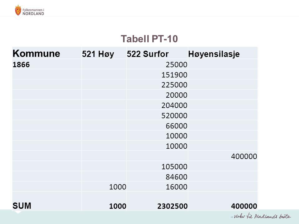 Tabell PT-10 Kommune 521 Høy522 SurforHøyensilasje 186625000 151900 225000 20000 204000 520000 66000 10000 400000 105000 84600 100016000 SUM 100023025