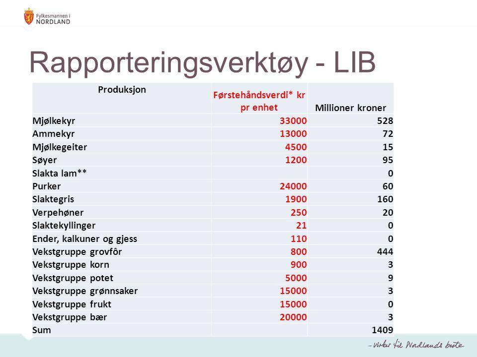 Rapporteringsverktøy - LIB Produksjon Førstehåndsverdi* kr pr enhetMillioner kroner Mjølkekyr33000528 Ammekyr1300072 Mjølkegeiter450015 Søyer120095 Sl