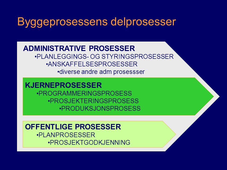 Byggeprosessens delprosesser ADMINISTRATIVE PROSESSER PLANLEGGINGS- OG STYRINGSPROSESSER ANSKAFFELSESPROSESSER diverse andre adm prosessser OFFENTLIGE
