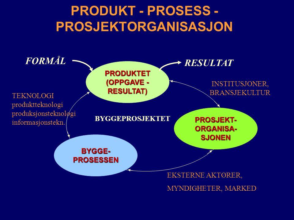 PRODUKT - PROSESS - PROSJEKTORGANISASJONPRODUKTET (OPPGAVE - RESULTAT) BYGGE-PROSESSEN PROSJEKT-ORGANISA-SJONEN BYGGEPROSJEKTET EKSTERNE AKTØRER, MYND