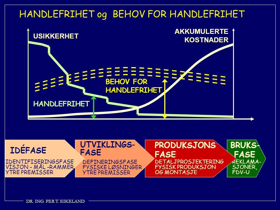 HANDLEFRIHET og BEHOV FOR HANDLEFRIHET USIKKERHET AKKUMULERTE KOSTNADER HANDLEFRIHET BEHOV FOR HANDLEFRIHET DR. ING. PER T. EIKELAND BRUKS- FASE REKLA