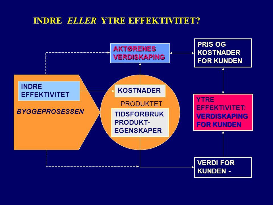 INDRE EFFEKTIVITET TIDSFORBRUK PRODUKT- EGENSKAPER BYGGEPROSESSEN PRODUKTET VERDI FOR KUNDEN - VERDISKAPING FOR KUNDEN YTRE EFFEKTIVITET: VERDISKAPING