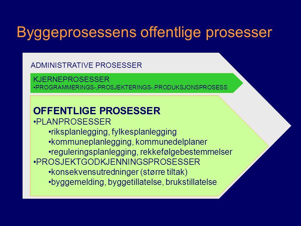 Byggeprosessens offentlige prosesser ADMINISTRATIVE PROSESSER OFFENTLIGE PROSESSER PLANPROSESSER riksplanlegging, fylkesplanlegging kommuneplanlegging