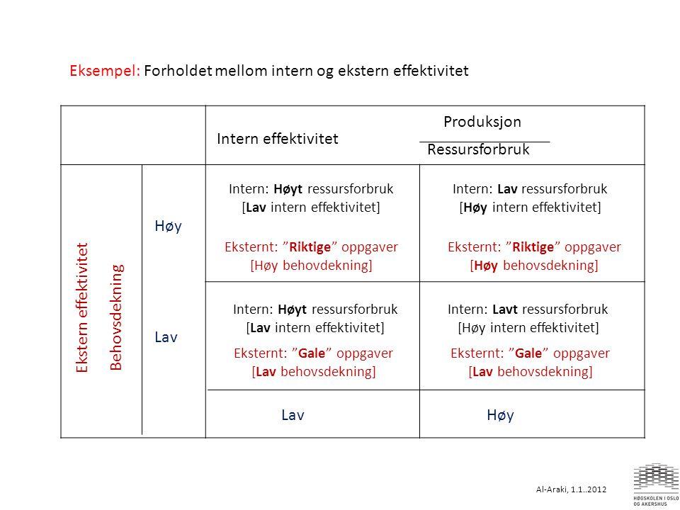 Produksjon Ressursforbruk Intern effektivitet Behovsdekning Ekstern effektivitet Høy Lav Intern: Lavt ressursforbruk [Høy intern effektivitet] Ekstern