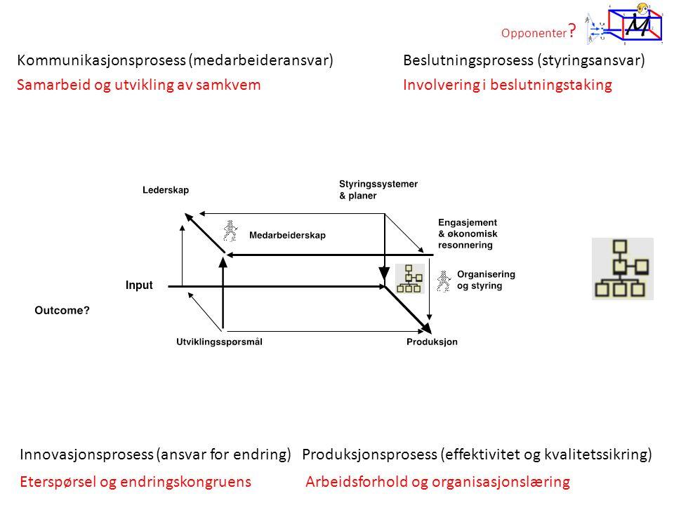 Opponenter ? Beslutningsprosess (styringsansvar)Kommunikasjonsprosess (medarbeideransvar) Produksjonsprosess (effektivitet og kvalitetssikring)Innovas