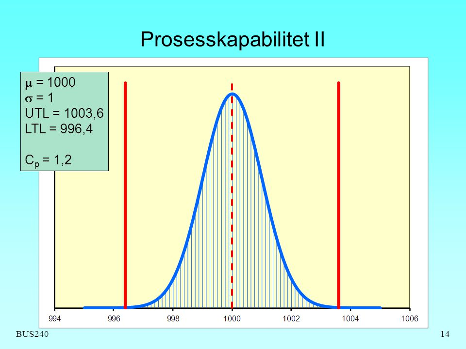 BUS240 Prosesskapabilitet II 14  = 1000  = 1 UTL = 1003,6 LTL = 996,4 C p = 1,2